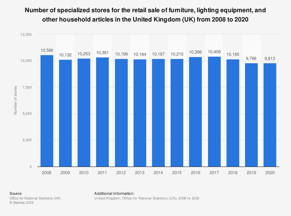 Statistic: Number of specialized stores for the retail sale of furniture, lighting equipment and other household articles in the United Kingdom (UK) from 2008 to 2018 | Statista