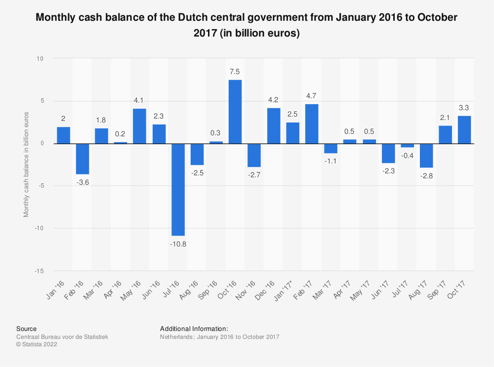 Statistic: Monthly cash balance of the Dutch central government from January 2016 to October 2017 (in billion euros) | Statista