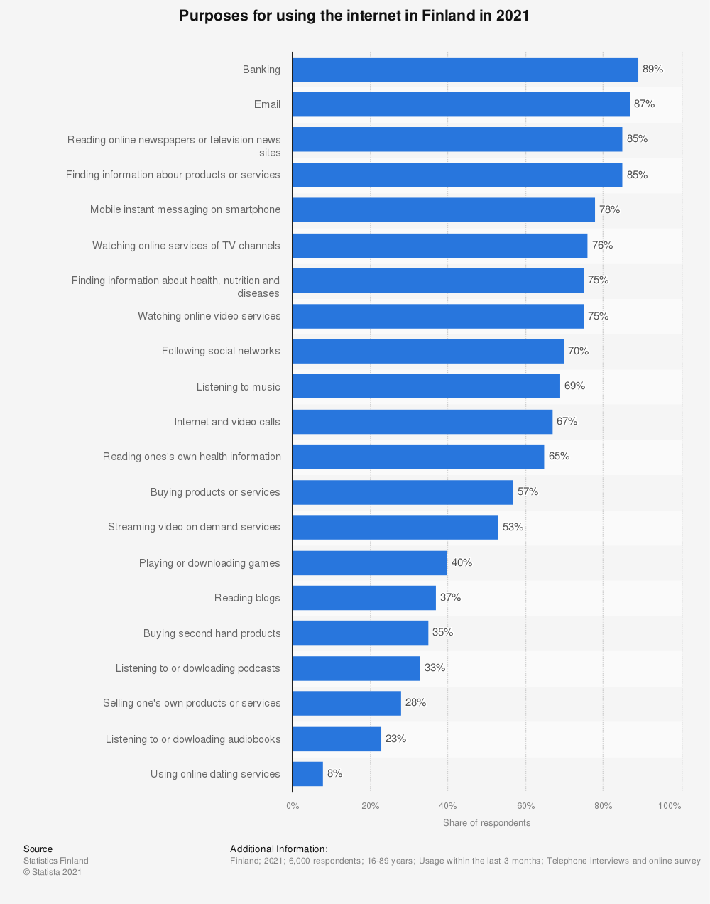 Statistic: Purposes for using the internet in Finland in 2018* | Statista