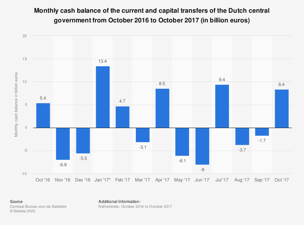 Statistic: Monthly cash balance of the current and capital transfers of the Dutch central government from October 2016 to October 2017 (in billion euros) | Statista
