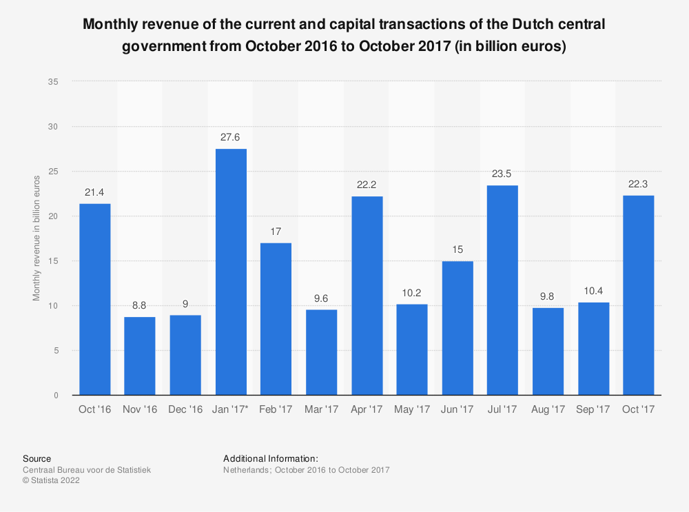 Statistic: Monthly revenue of the current and capital transactions of the Dutch central government from October 2016 to October 2017 (in billion euros) | Statista