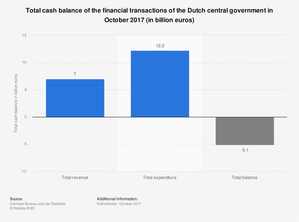 Statistic: Total cash balance of the financial transactions of the Dutch central government in October 2017 (in billion euros) | Statista