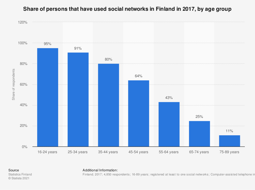 Statistic: Share of persons that have used social networks in Finland in 2017, by age group | Statista