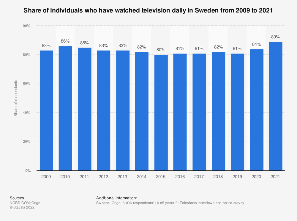 Statistic: Share of individuals who have watched television daily in Sweden from 2009 to 2019 | Statista