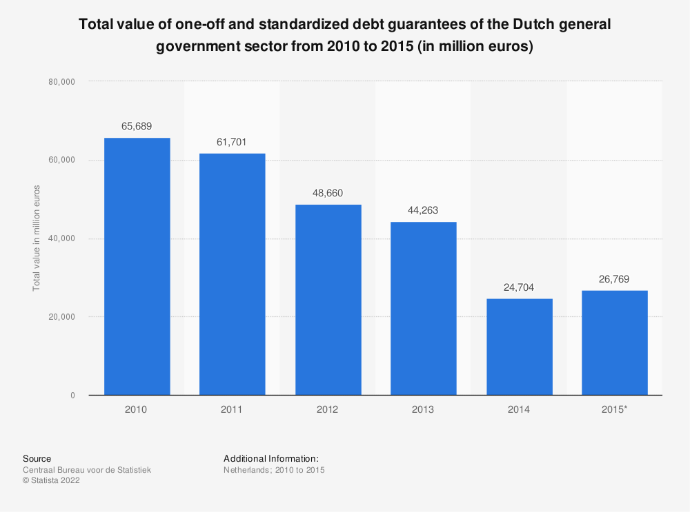 Statistic: Total value of one-off and standardized debt guarantees of the Dutch general government sector from 2010 to 2015 (in million euros) | Statista