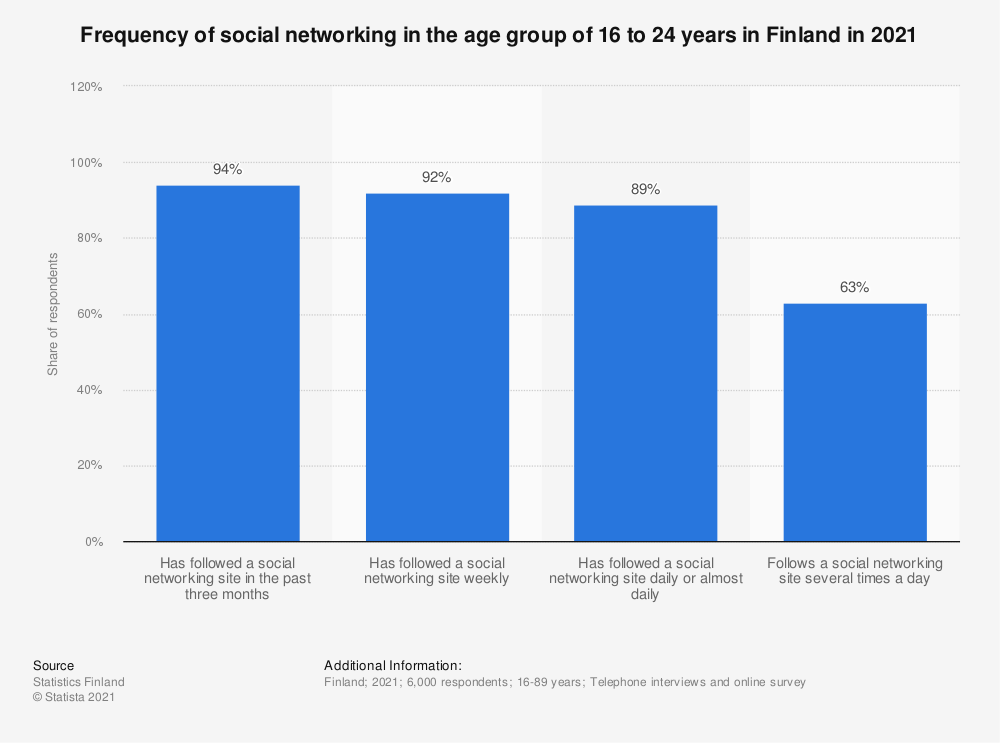 Statistic: Frequency of social networking in the age group 16 to 24 year olds in Finland in Q1 2016 | Statista