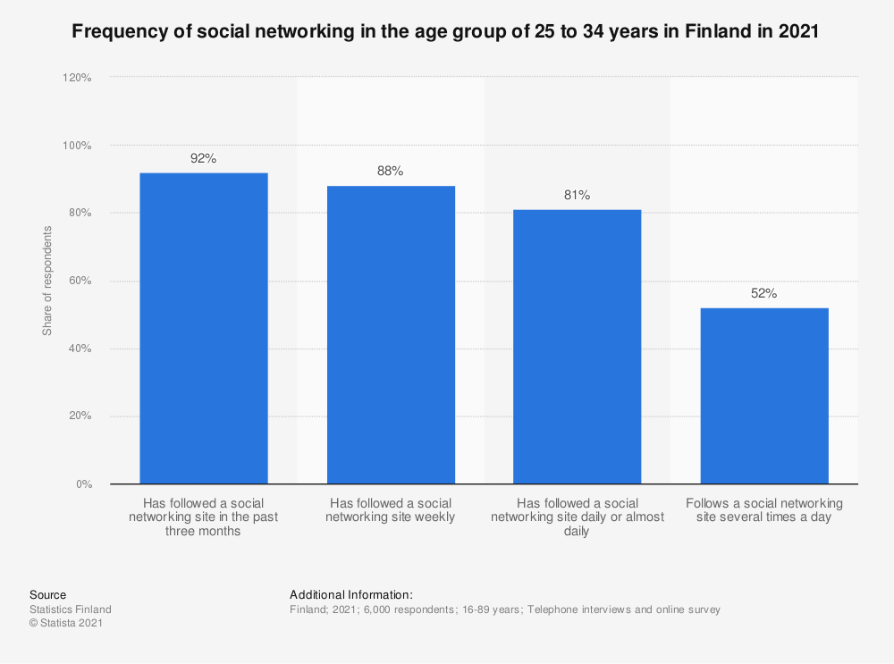 Statistic: Frequency of social networking in the age group 25 to 34 year olds in Finland in Q1 2016 | Statista