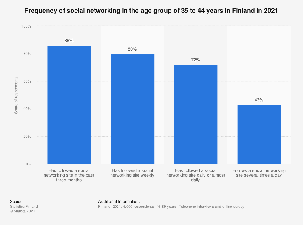 Statistic: Frequency of social networking in the age group 35 to 44 year olds in Finland in Q1 2016 | Statista