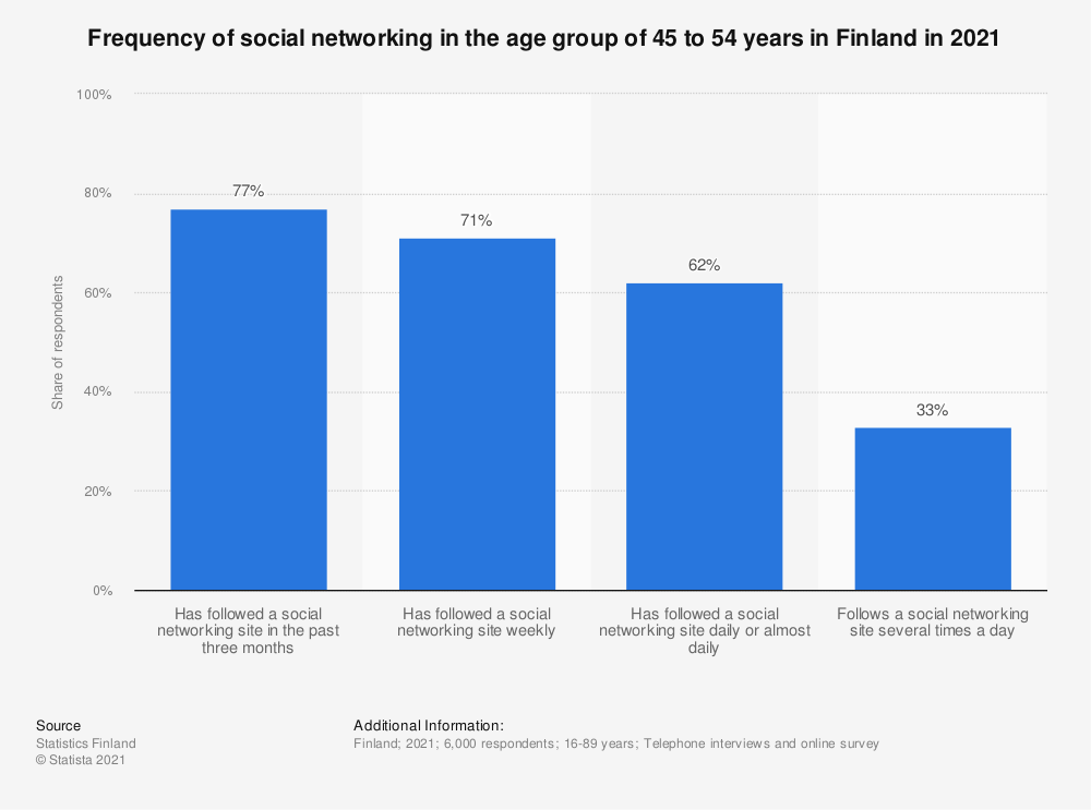Statistic: Frequency of social networking in the age group 45 to 54 year olds in Finland in Q1 2016 | Statista