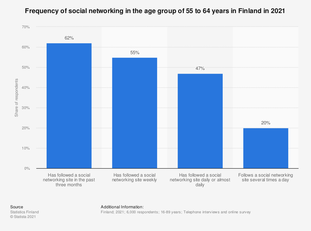 Statistic: Frequency of social networking in the age group 55 to 64 year olds in Finland in 2018 | Statista