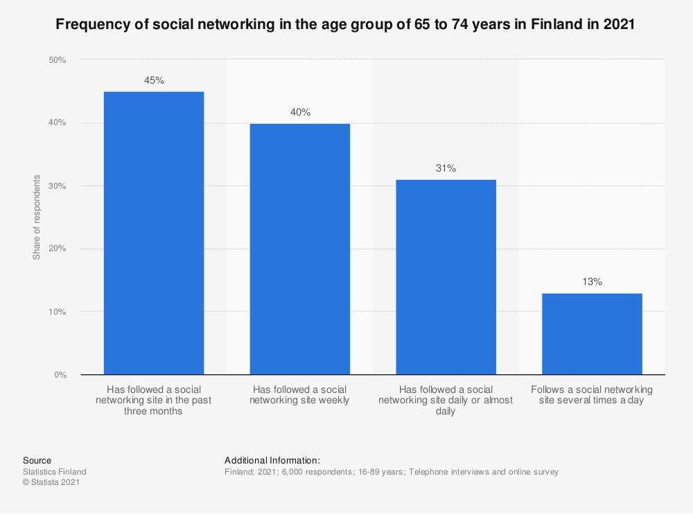 Statistic: Frequency of social networking in the age group 65 to 75 year olds in Finland in Q1 2016 | Statista