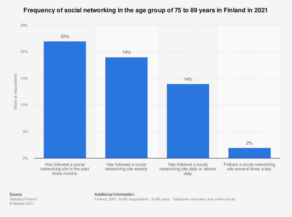 Statistic: Frequency of social networking in the age group 75 to 89 year olds in Finland in 2018 | Statista