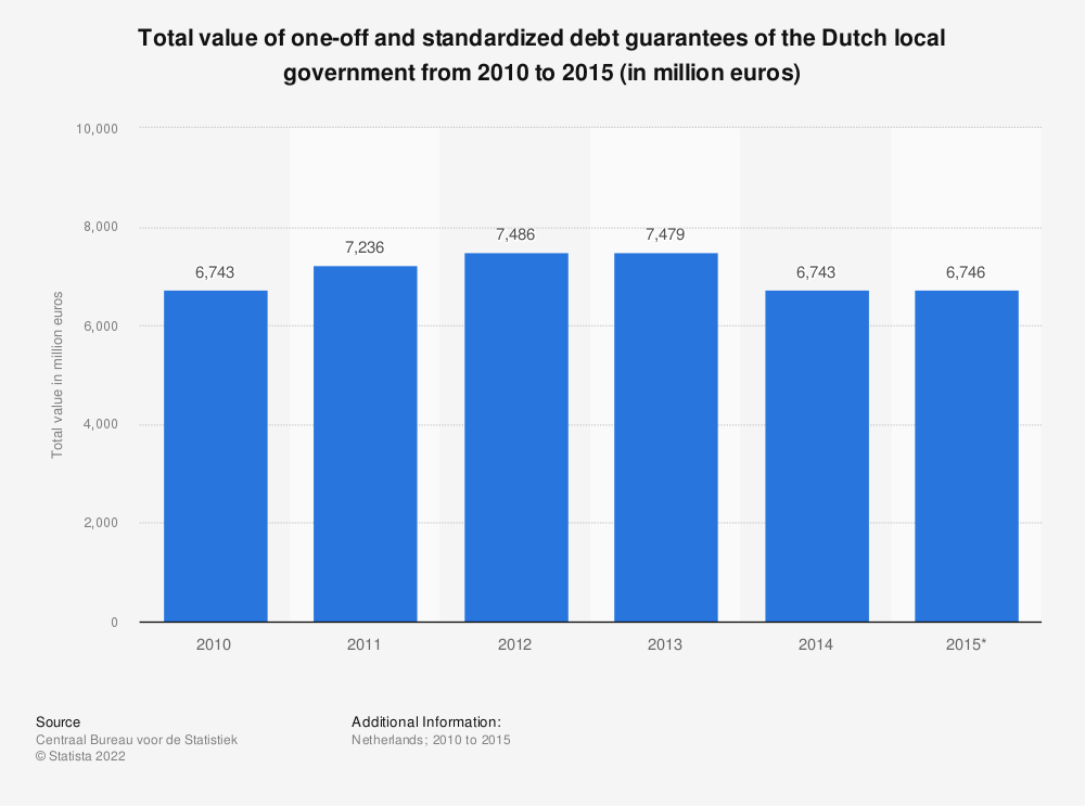 Statistic: Total value of one-off and standardized debt guarantees of the Dutch local government from 2010 to 2015 (in million euros) | Statista