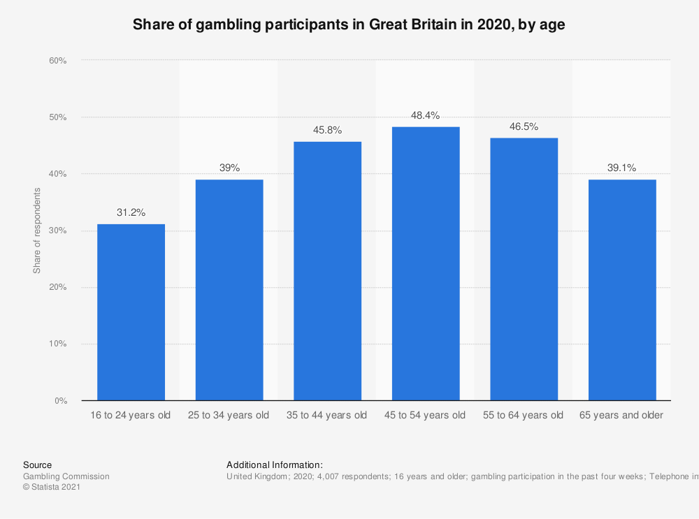 Statistic: Share of gambling participants in Great Britain from 2016 to 2019, by age | Statista