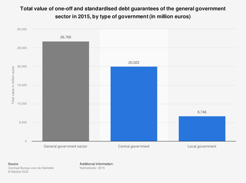 Statistic: Total value of one-off and standardised debt guarantees of the general government sector in 2015, by type of government (in million euros) | Statista