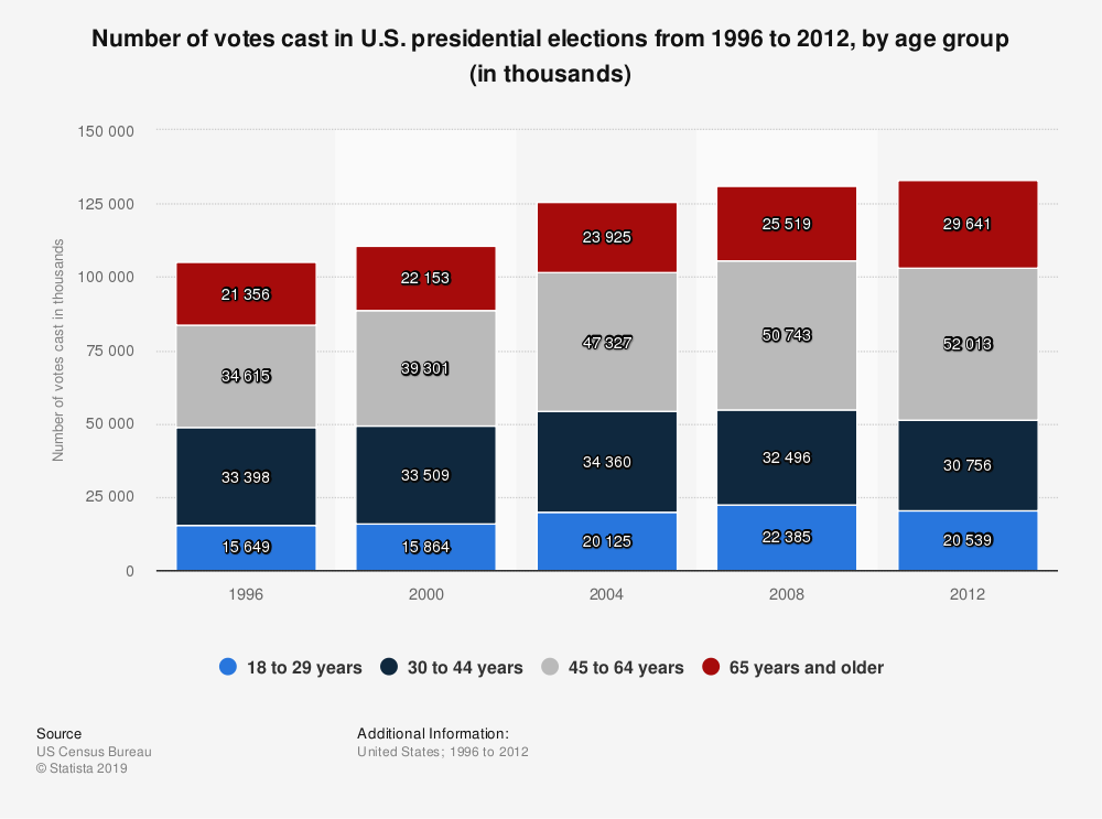 Statistic: Number of votes cast in U.S. presidential elections from 1996 to 2012, by age group (in thousands)   Statista
