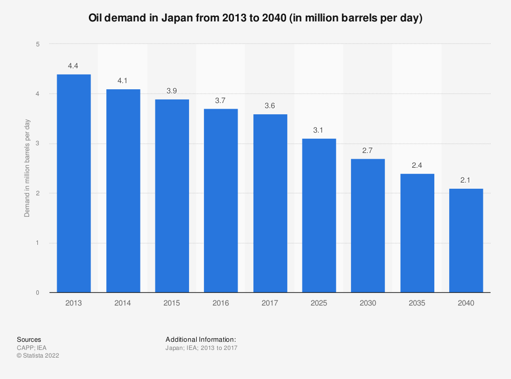 Statistic: Oil demand in Japan from 2013 to 2040 (in million barrels per day) | Statista
