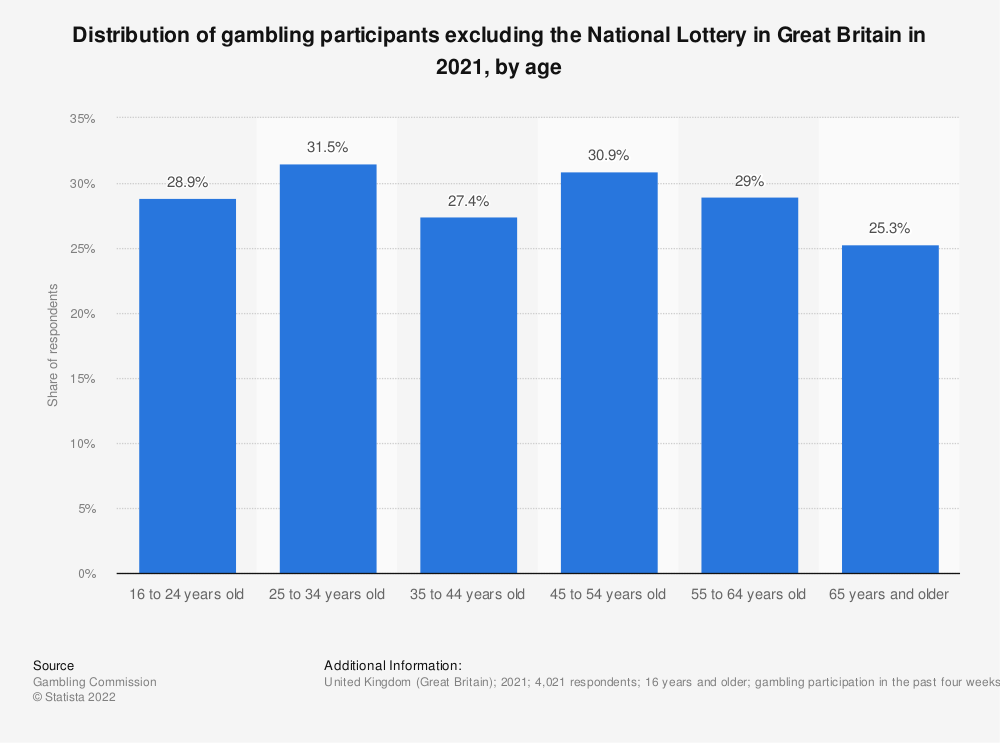 Statistic: Distribution of gambling participants excluding the National Lottery in the United Kingdom (UK) from 2016/17 to 2017/18, by age* | Statista