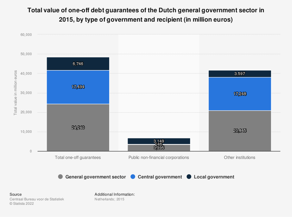 Statistic: Total value of one-off debt guarantees of the Dutch general government sector in 2015, by type of government and recipient (in million euros) | Statista