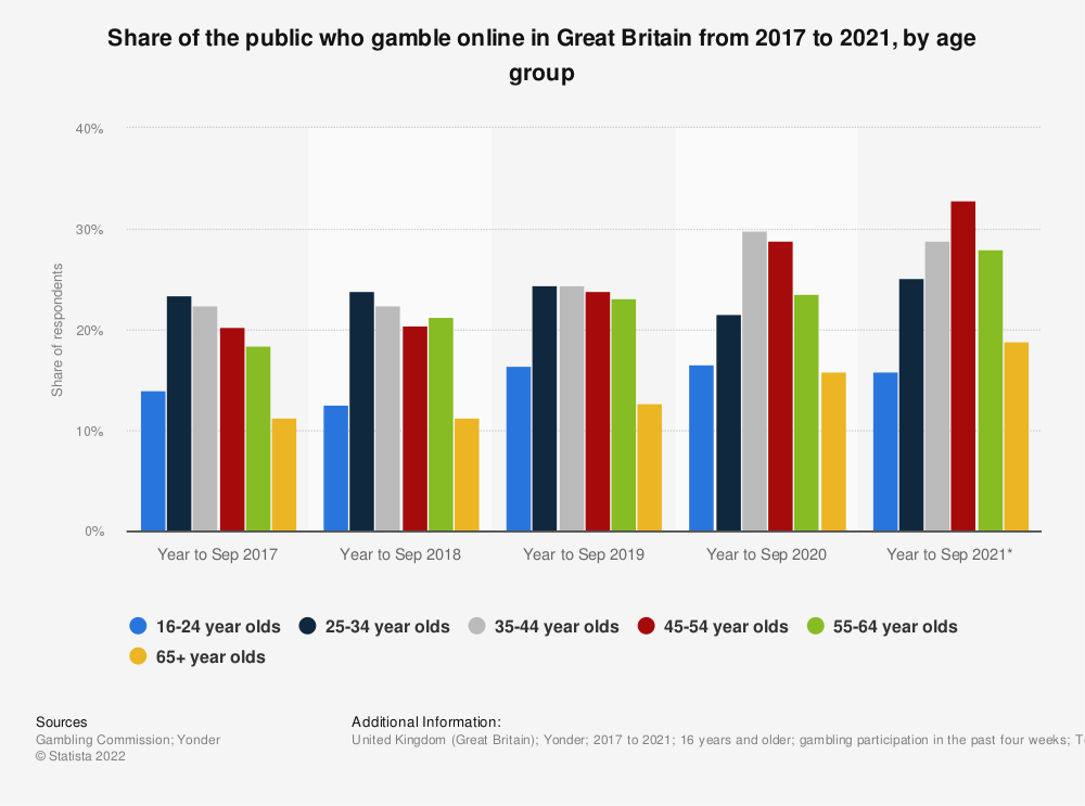 Statistic: Share of people who gamble online in the United Kingdom (UK) from 2016/17 to 2017/18, by age group | Statista