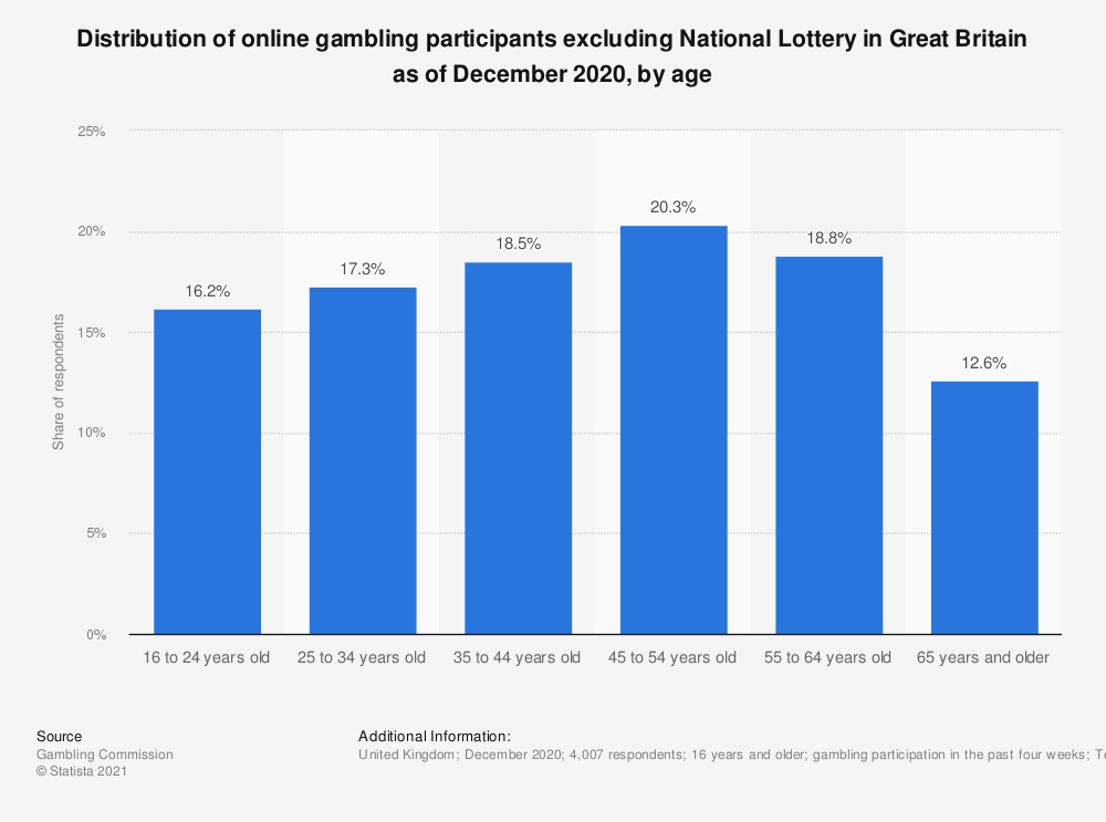 Statistic: Distribution of online gambling participants excluding National Lottery in the United Kingdom (UK) from 2016 to 2018, by age* | Statista