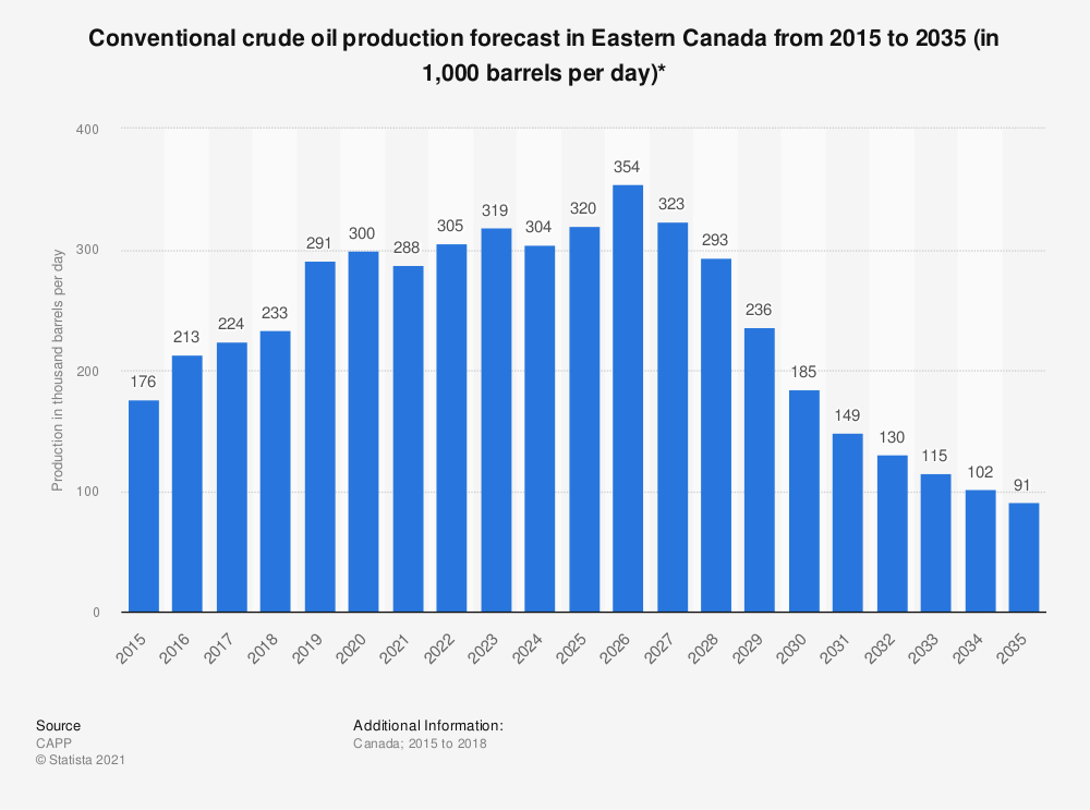 Statistic: Conventional crude oil production forecast in Eastern Canada from 2015 to 2035 (in 1,000 barrels per day)*   Statista
