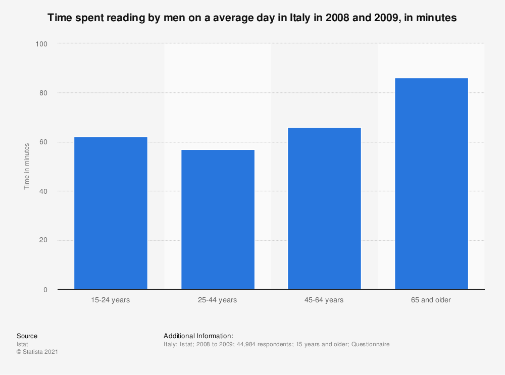 Statistic: Time spent reading by men on a average day in Italy in 2008 and 2009, in minutes | Statista