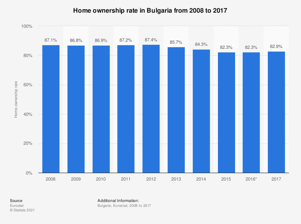 Statistic: Home ownership rate in Bulgaria from 2008 to 2017 | Statista