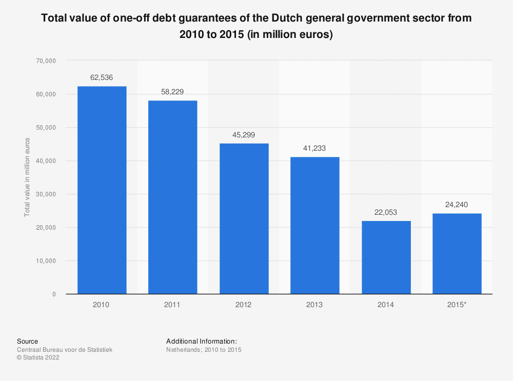 Statistic: Total value of one-off debt guarantees of the Dutch general government sector from 2010 to 2015 (in million euros) | Statista
