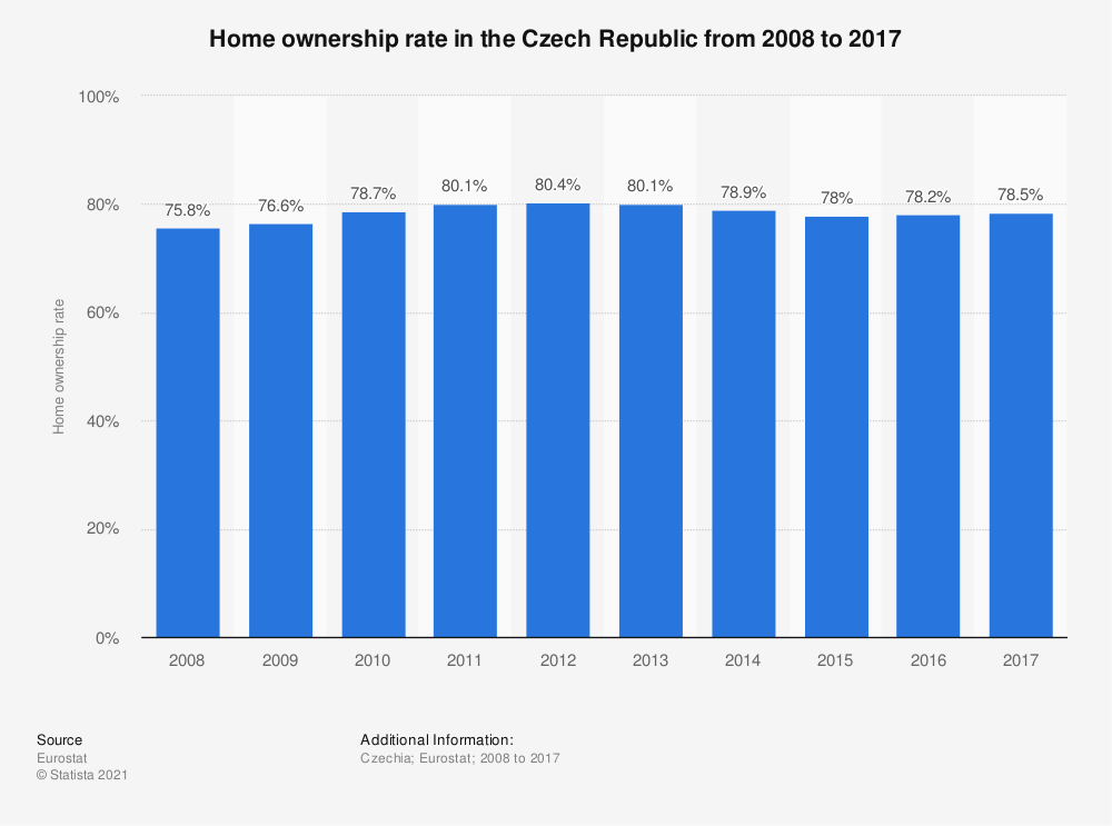 Statistic: Home ownership rate in the Czech Republic from 2008 to 2017 | Statista