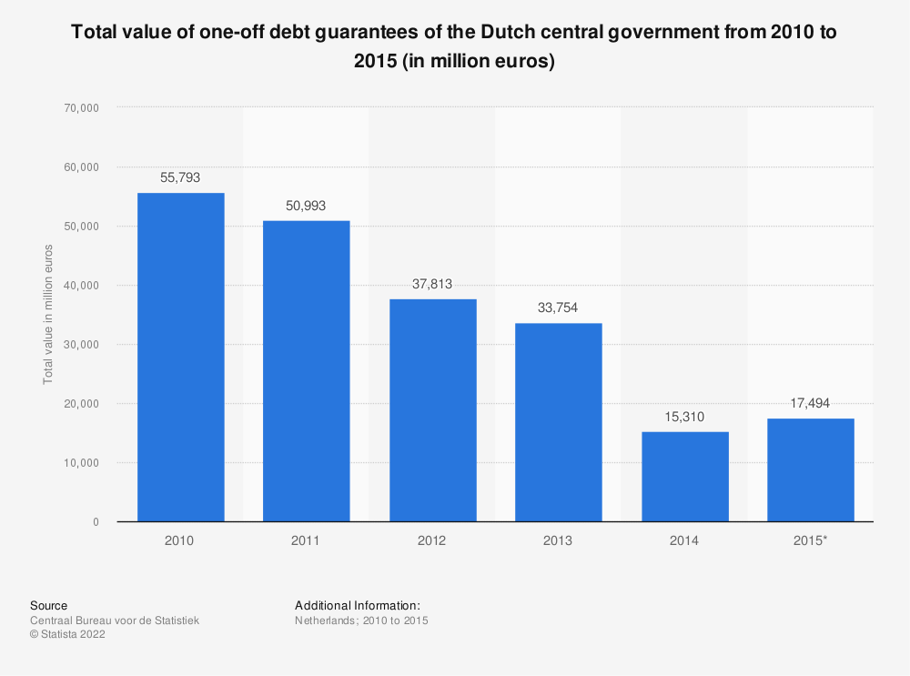 Statistic: Total value of one-off debt guarantees of the Dutch central government from 2010 to 2015 (in million euros) | Statista