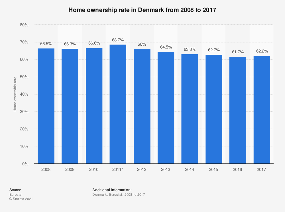 Statistic: Home ownership rate in Denmark from 2008 to 2017 | Statista