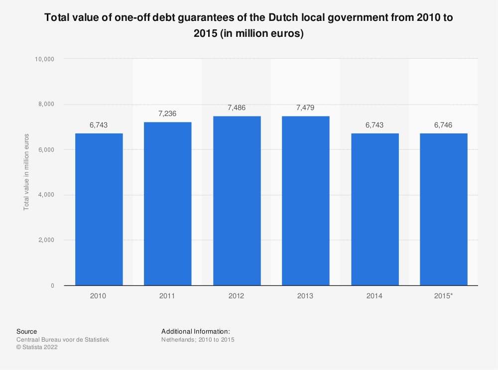 Statistic: Total value of one-off debt guarantees of the Dutch local government from 2010 to 2015 (in million euros) | Statista