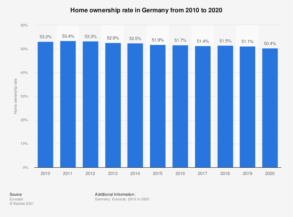 Statistic: Home ownership rate in Germany from 2010 to 2017 | Statista