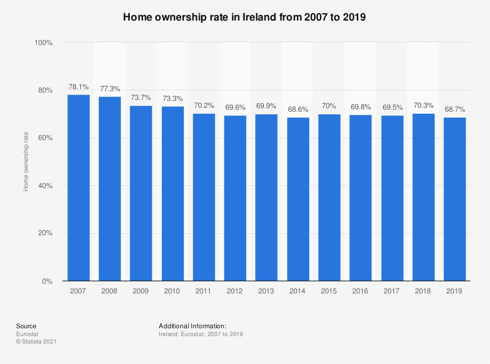 Statistic: Home ownership rate in Ireland from 2007 to 2016 | Statista
