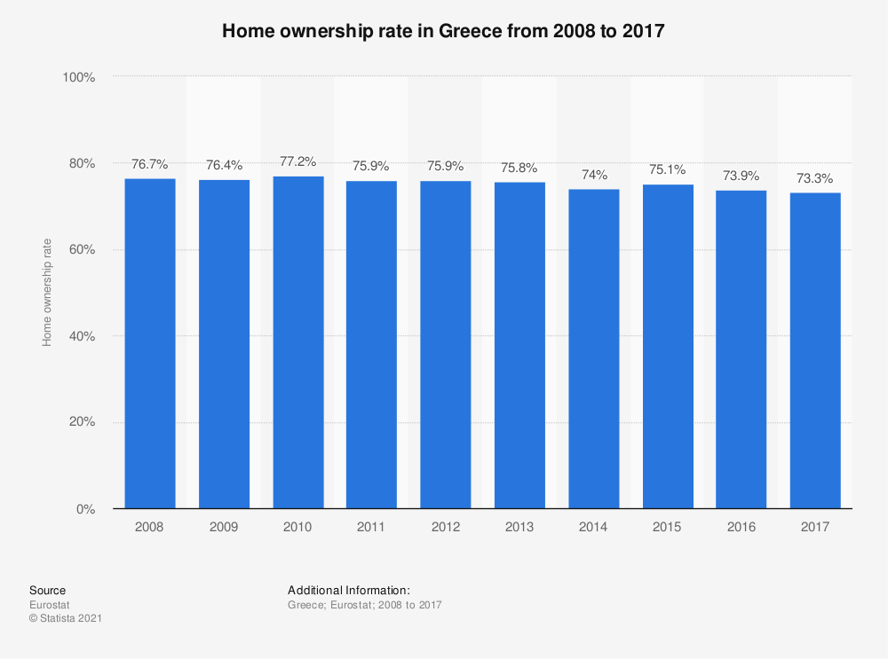 Statistic: Home ownership rate in Greece from 2008 to 2017 | Statista