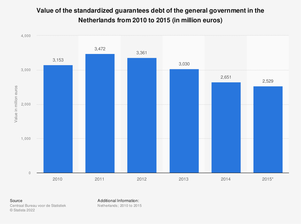 Statistic: Value of the standardized guarantees debt of the general government in the Netherlands from 2010 to 2015 (in million euros) | Statista
