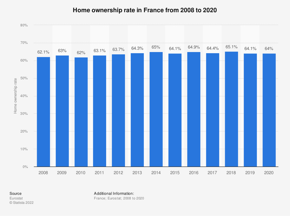 Statistic: Home ownership rate in France from 2008 to 2017 | Statista