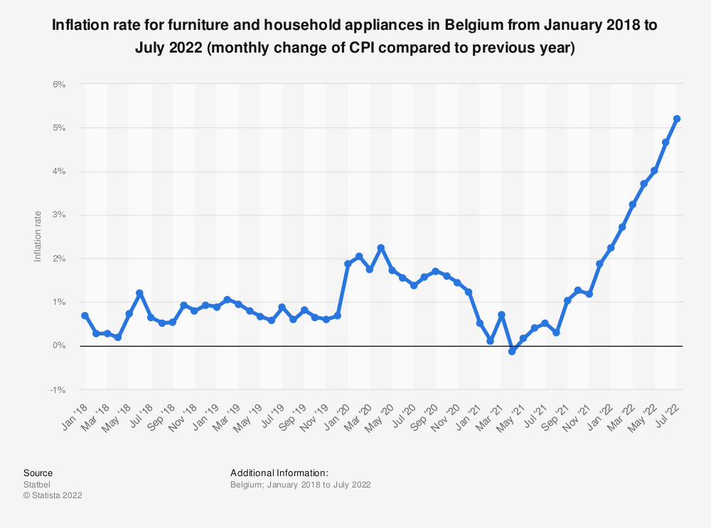Statistic: Inflation rate for furniture and household appliances in Belgium from December 2017 to December 2019 (monthly change of CPI compared to previous year) | Statista