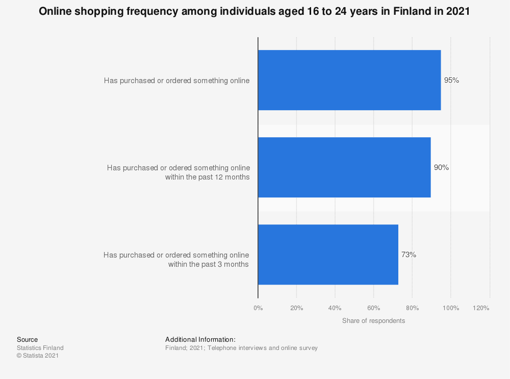 Statistic: Online shopping frequency among individuals aged 16 to 24 in Finland in 2018 | Statista