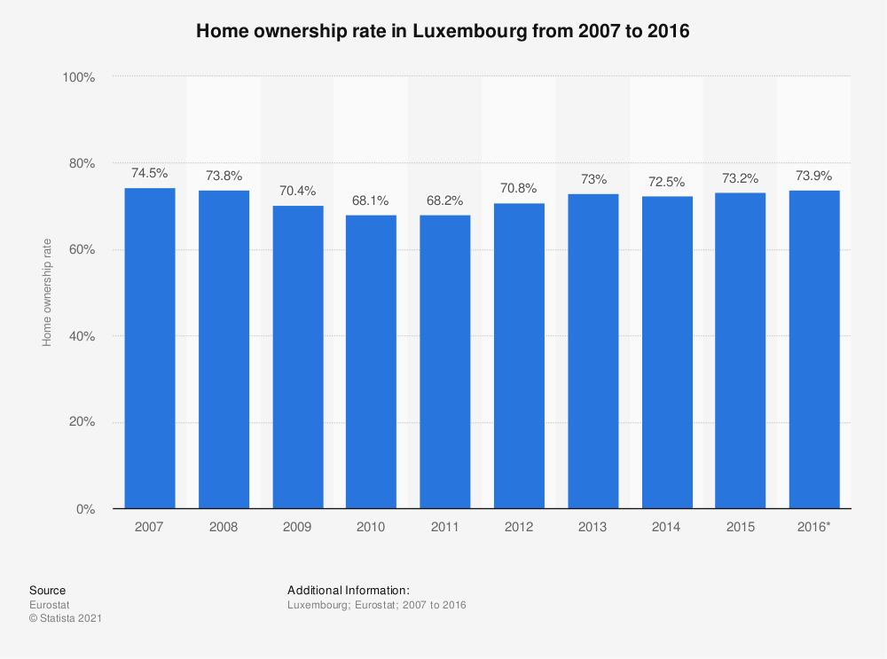 Statistic: Home ownership rate in Luxembourg from 2007 to 2016 | Statista