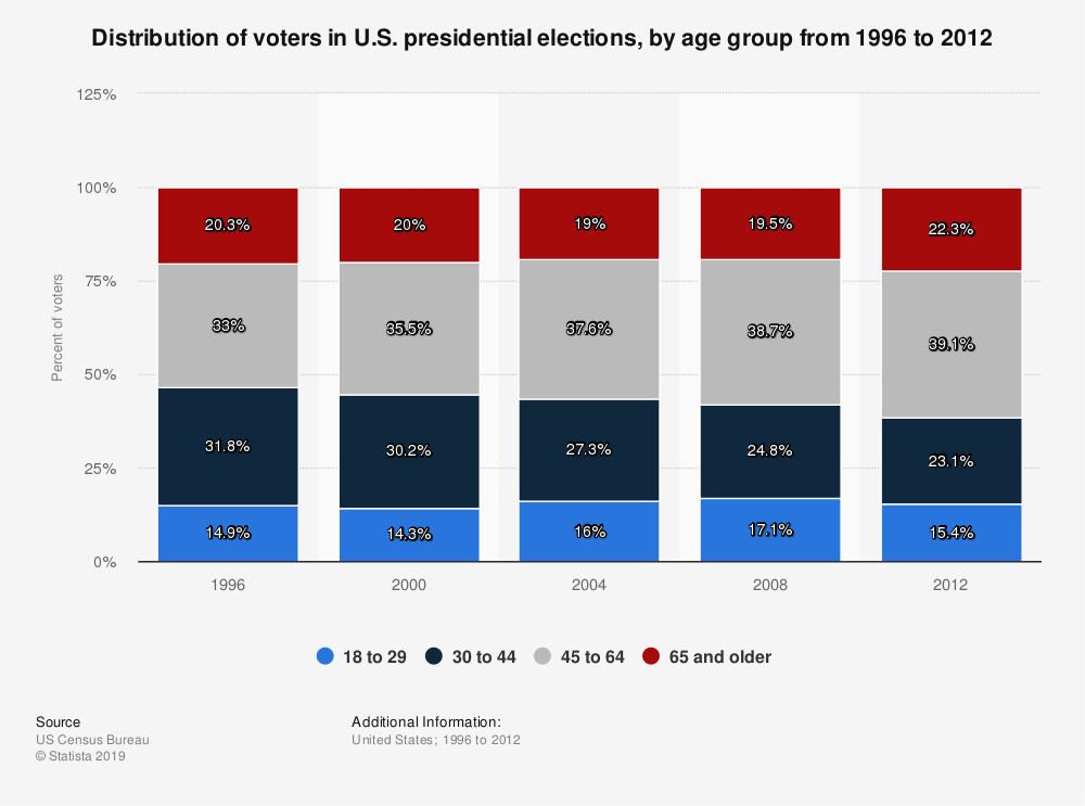 Statistic: Distribution of voters in U.S. presidential elections, by age group from 1996 to 2012 | Statista