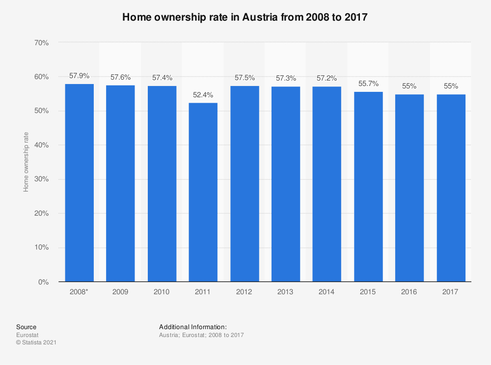 Statistic: Home ownership rate in Austria from 2008 to 2017 | Statista