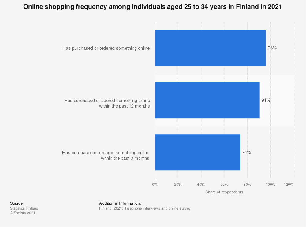 Statistic: Online shopping frequency among individuals aged 25 to 34 in Finland in 2018 | Statista