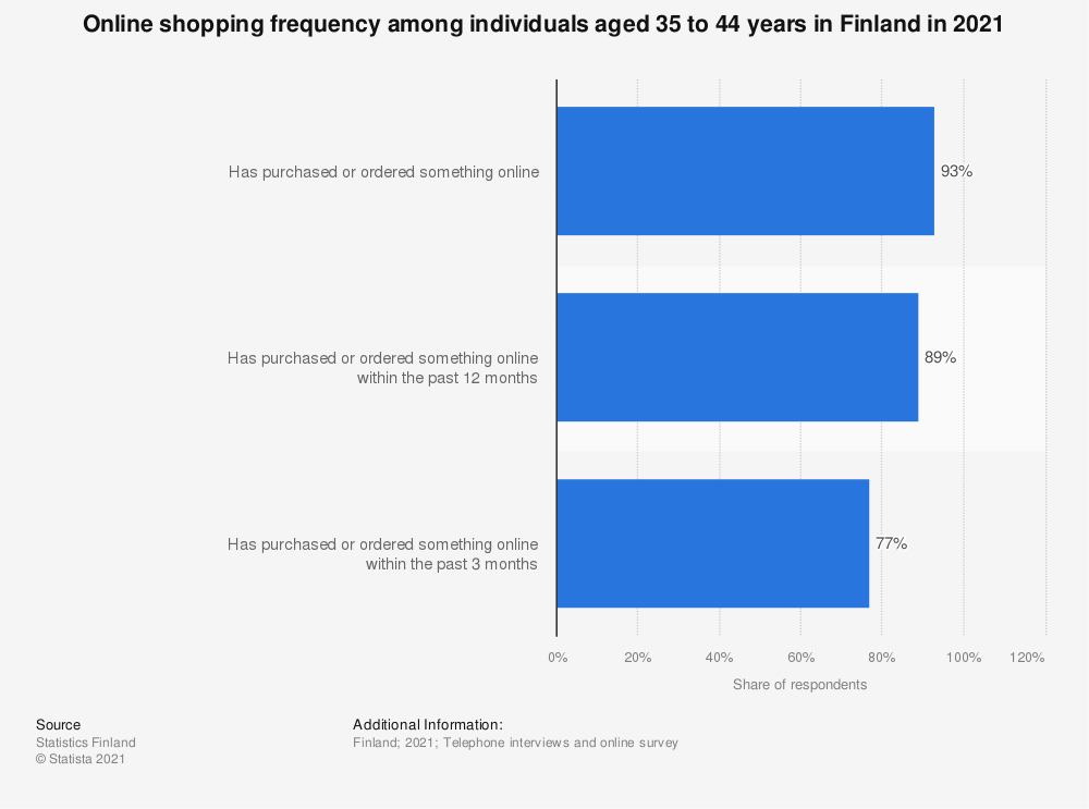 Statistic: Online shopping frequency among individuals aged 35 to 44 years in Finland in 2020 | Statista