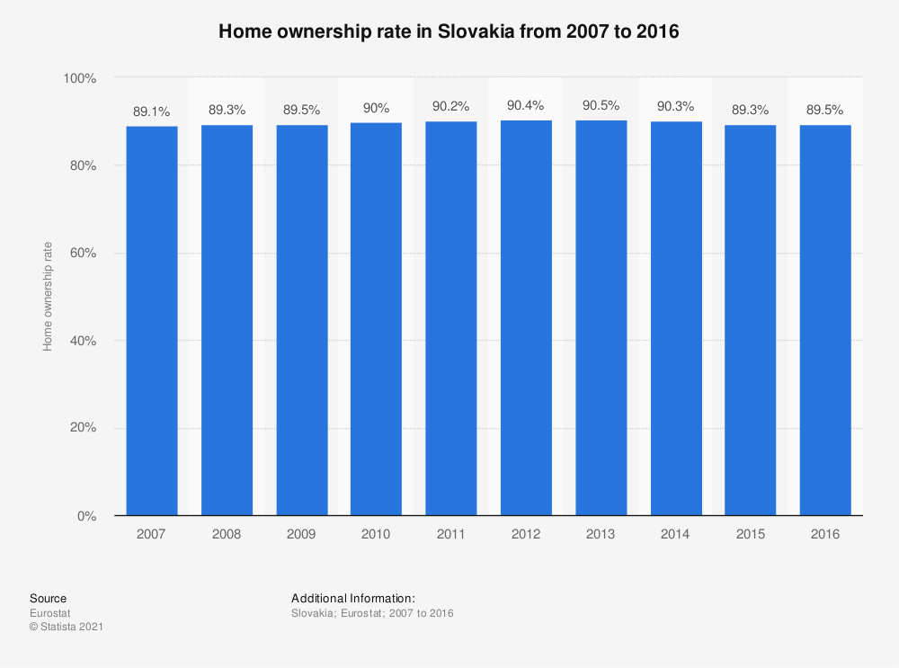 Statistic: Home ownership rate in Slovakia from 2007 to 2016 | Statista