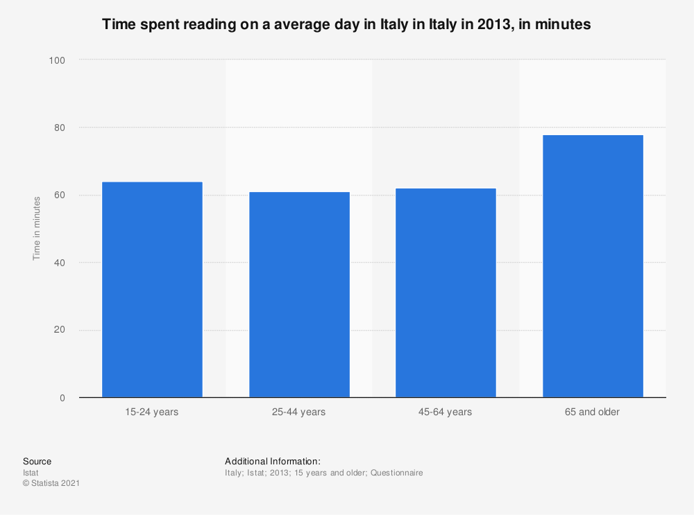 Statistic: Time spent reading on a average day in Italy in Italy in 2013, in minutes   Statista