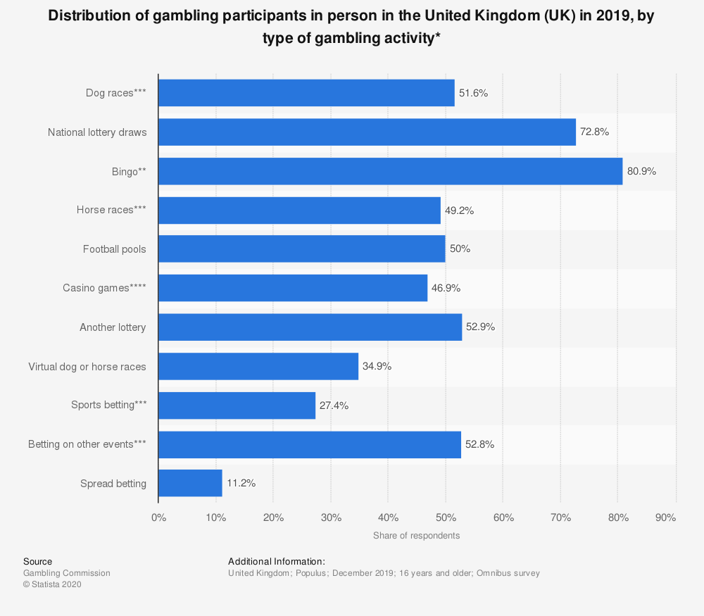 Statistic: Distribution of gambling participants in person in the United Kingdom (UK) in 2018, by type of gambling activity* | Statista
