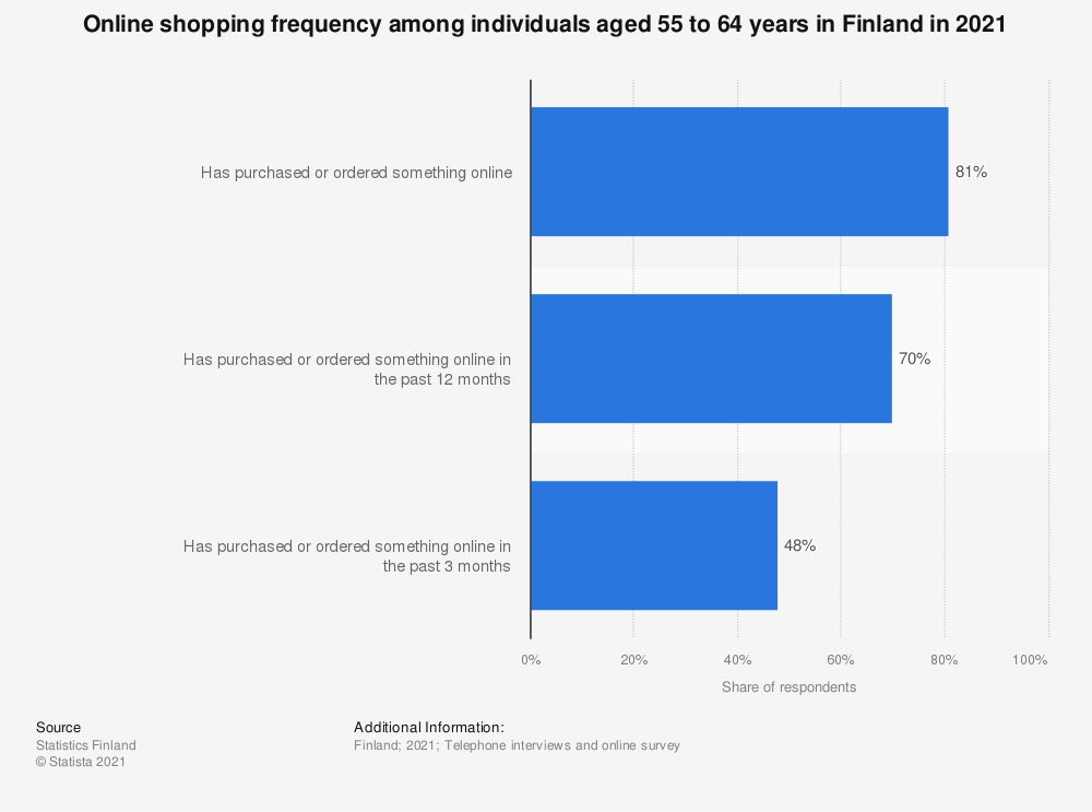 Statistic: Online shopping frequency among individuals aged 55 to 64 in Finland in 2017 | Statista