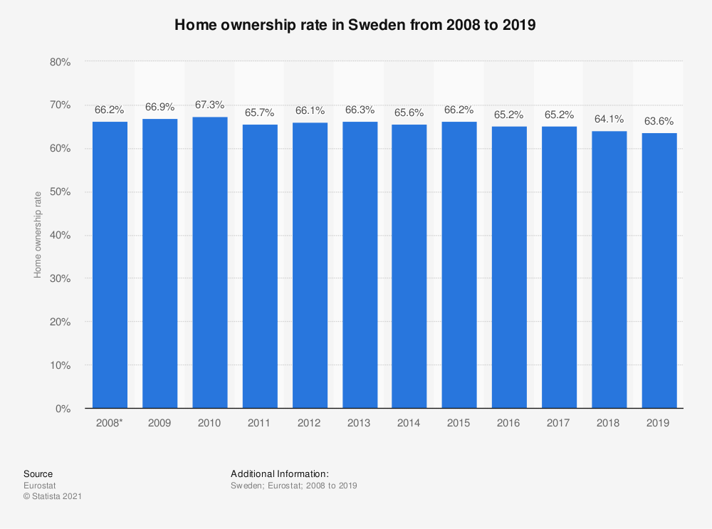 Statistic: Home ownership rate in Sweden from 2008 to 2017 | Statista